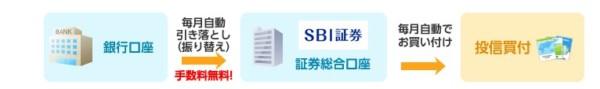 投資信託 SBI証券 積立2