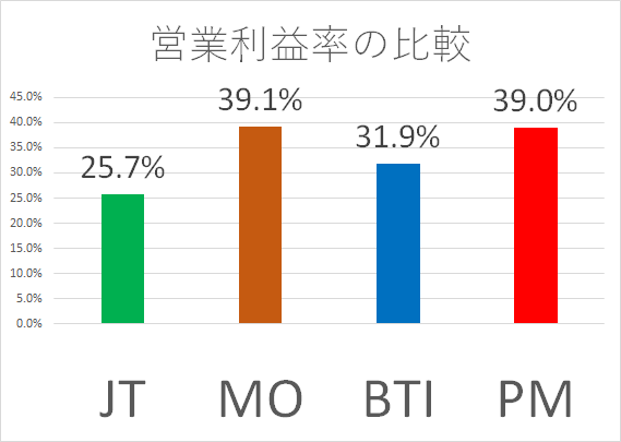 20180420 営業利益率比較 JT