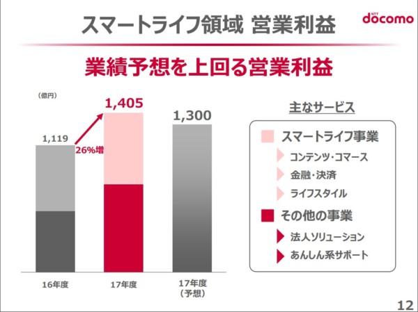 NTTドコモ決算2018 2018-04-30_08h41_29