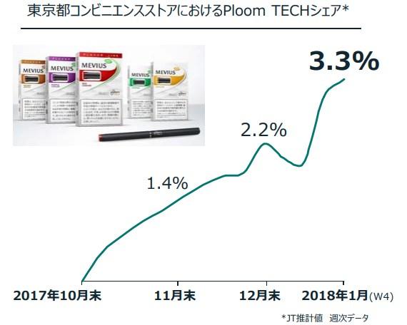 JT 株式 プルームテック