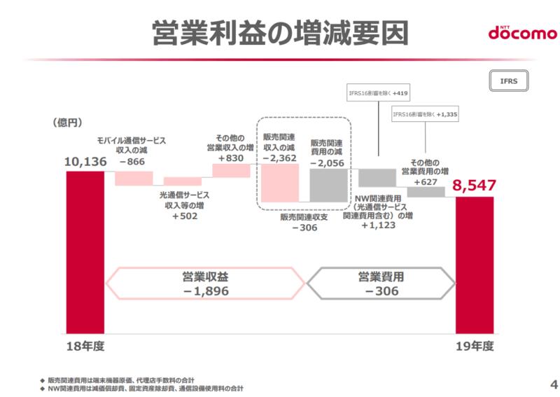 9437 NTTドコモ 営業利益 20年3月期決算説明資料より