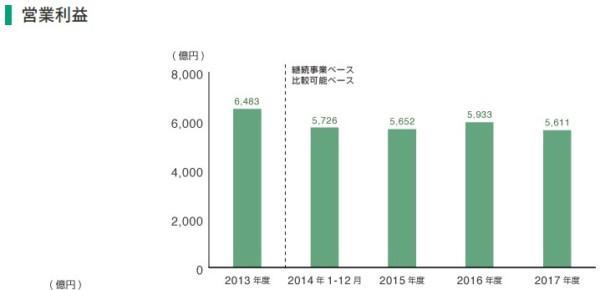 JT 株式 営業利益率