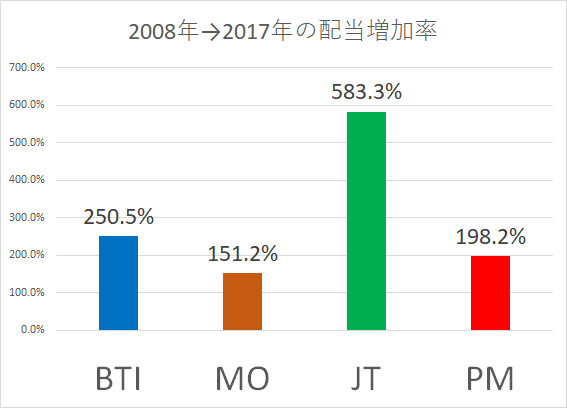 20180420 配当利回り比較 JT2