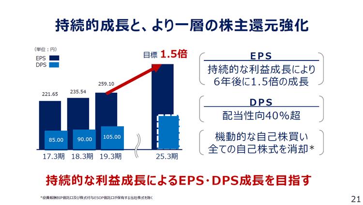 KDDI 2019年3月期決算説明資料9 新中期経営計画2020-2022