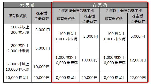 2685アダストリア株主優待 IRページより