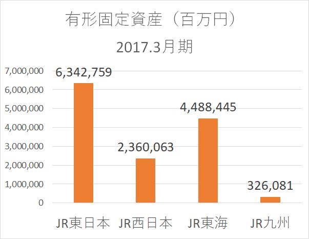 JR 有形固定資産