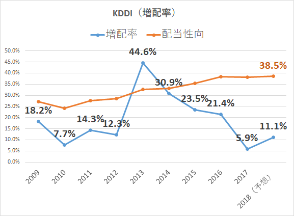 KDDI 増配率 配当性向