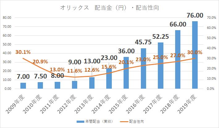 オリックス 配当金 増配率 2019年3月期2