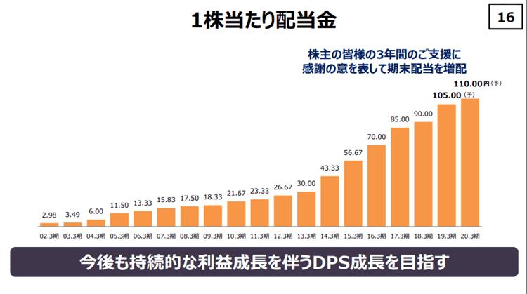 KDDI 2019年3月期決算説明資料6 株主還元 配当金