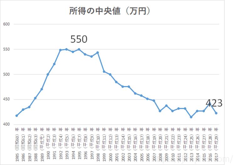 H30国民生活基礎調査 所得の中央値