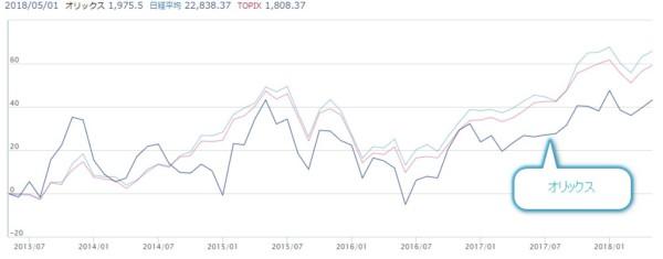 オリックス 株価2