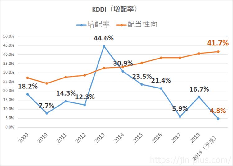 KDDI 配当性向増配率