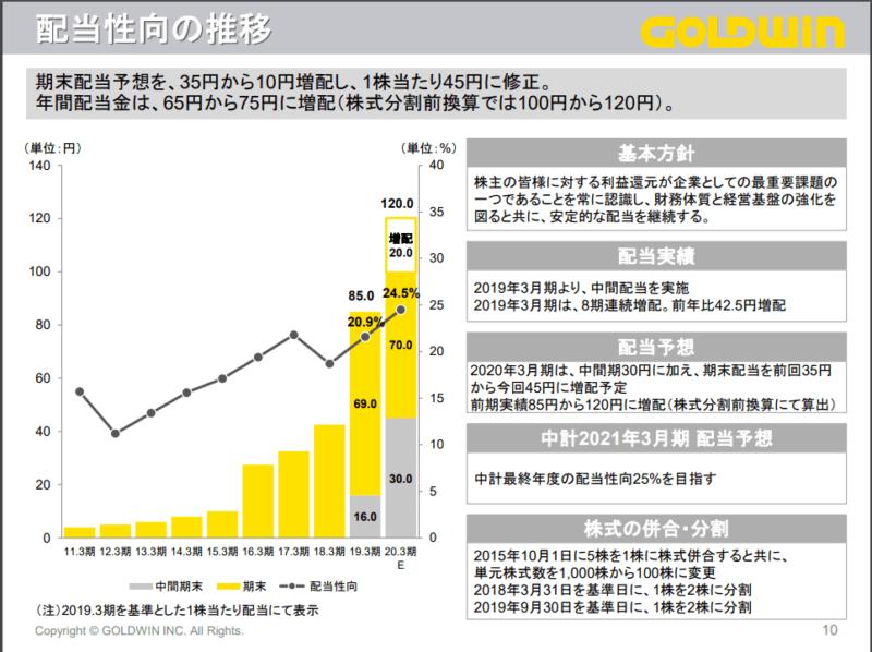 8111 ゴールドウィン 2020年3月期3Q 決算説明資料より