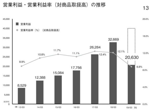 ZOZO 2019年3月期第3四半期決算説明資料 営業利益率