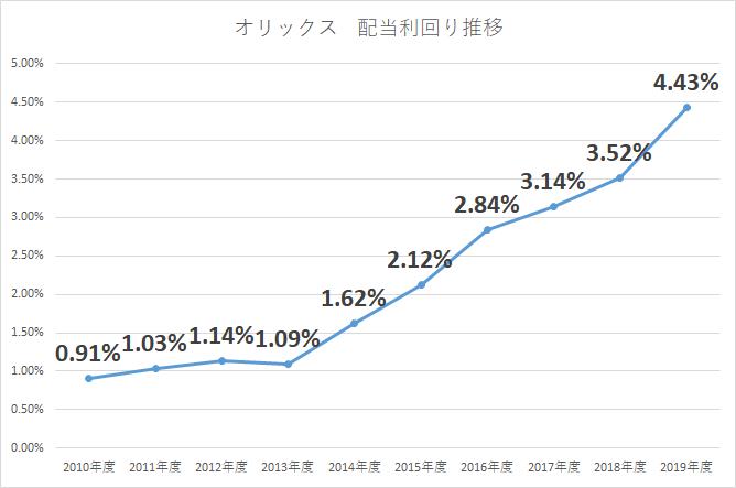 オリックス 配当金 増配率 2019年3月期 配当利回り