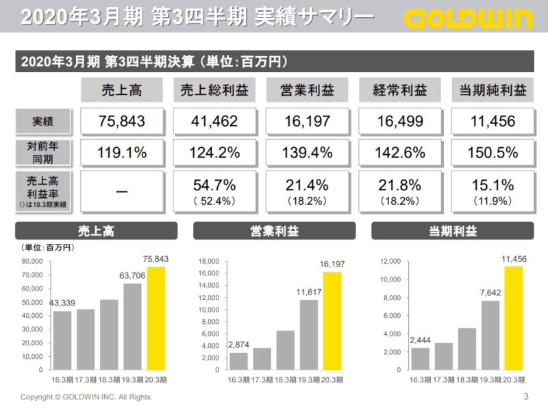 8111 ゴールドウィン 決算2020年3月期3Q 決算説明資料より