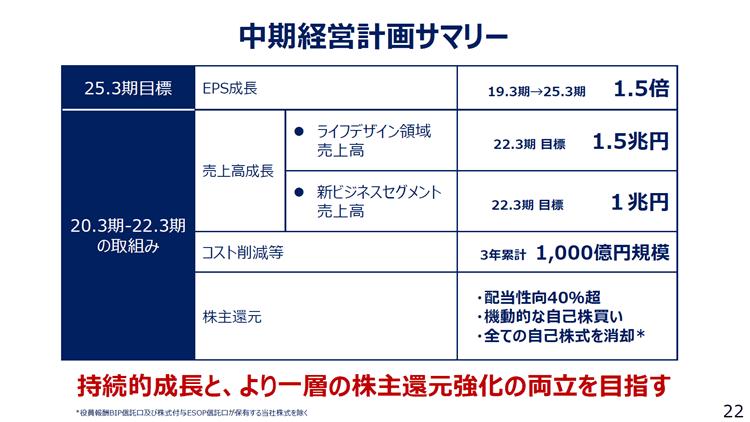 KDDI 2019年3月期決算説明資料10 新中期経営計画2020-2022