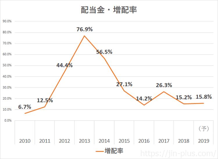 オリックス 2019年3月期決算説明資料 配当 日経予想 増配