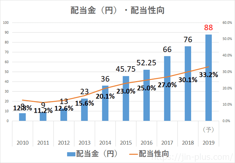 オリックス 2019年3月期決算説明資料 配当 日経予想