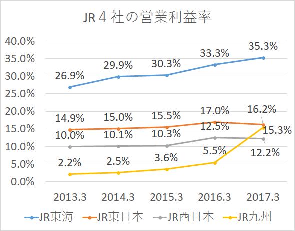JR 売上利益