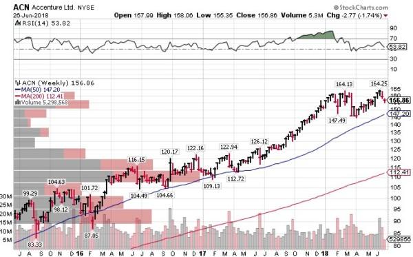 ACN 米国株投資