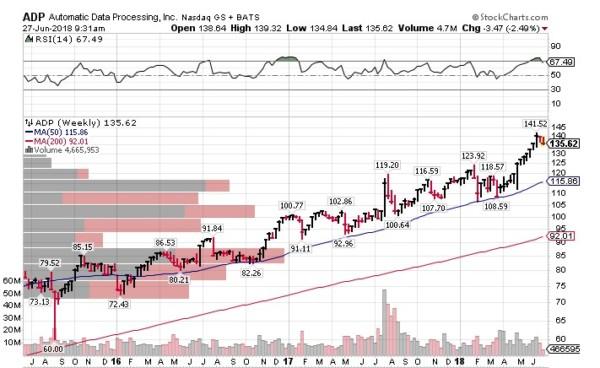 ADP 米国株式投資