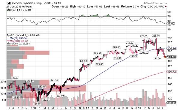 GD 米国株式投資