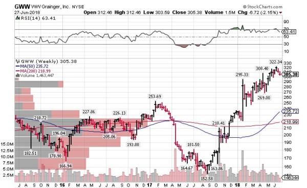 GWW 米国株式投資
