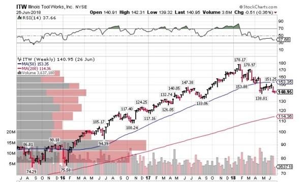 ITW  米国株式投資
