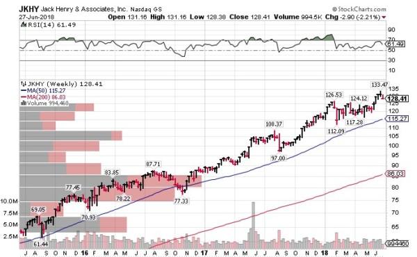 JKHY 米国株式投資