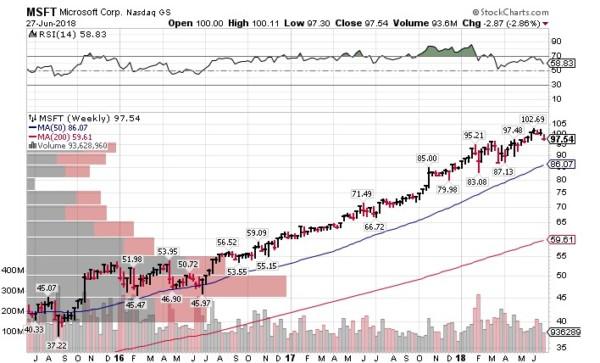 MSFT 米国株式投資