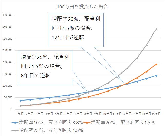 高配当株と増配率の高い株