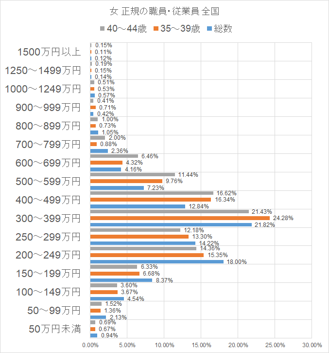平成29年就業構造基本調査 女 正規 総数