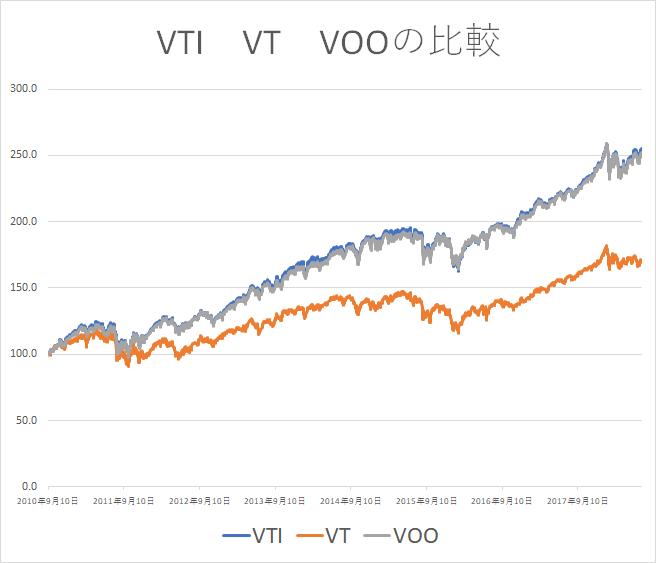 楽天全米 VTI VT VOO