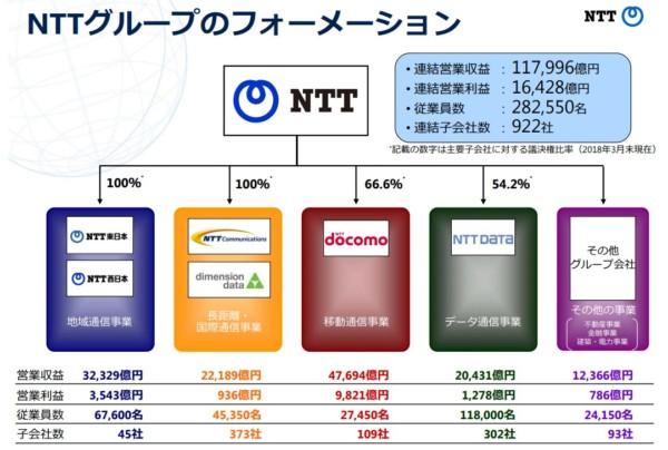 NTT(日本電信電話) 子会社