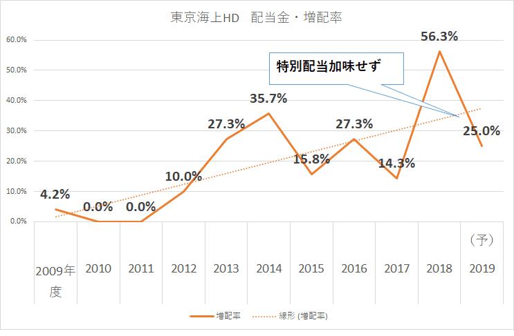 東京海上HD 配当金 増配率 2019