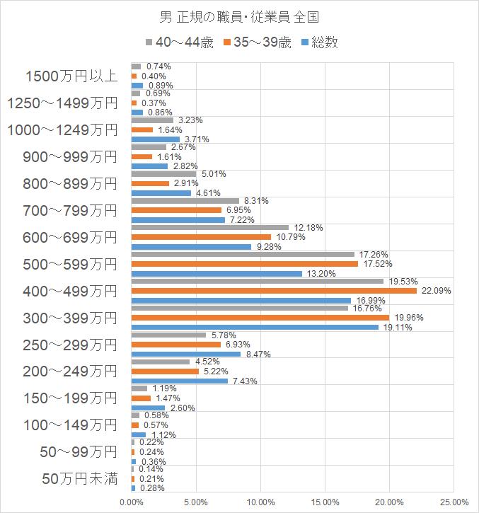 平成29年就業構造基本調査 男 正規 総数