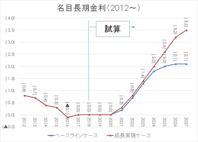 名目長期金利 日銀 住宅ローン2012-2