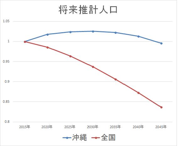 沖縄セルラー 将来推計人口