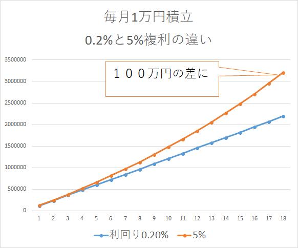 毎月1万円 複利運用