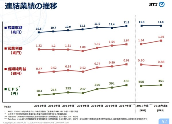 NTT(日本電信電話) 業績
