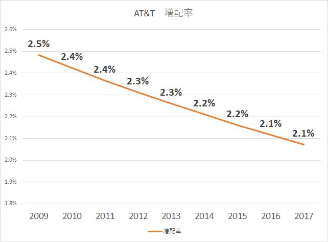 AT&T 増配率