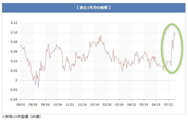 長期金利 10年物国債利回り 2018.7.30