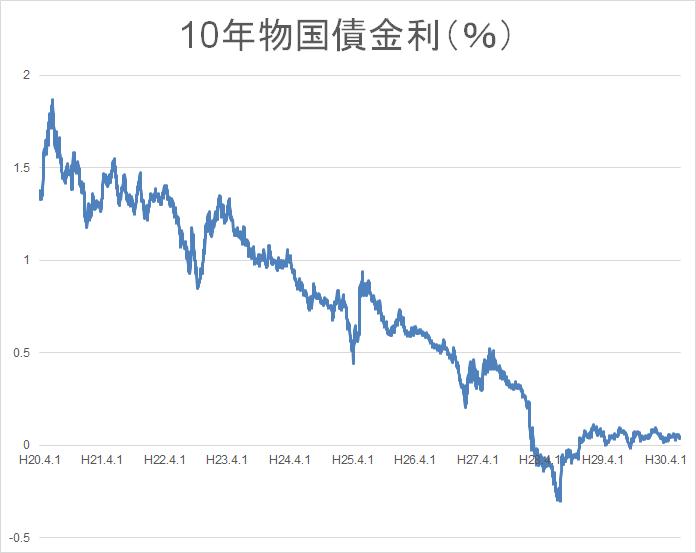 長期金利 10年物国債利回り 財務省2