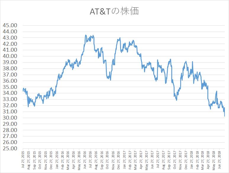 AT&T 株価推移