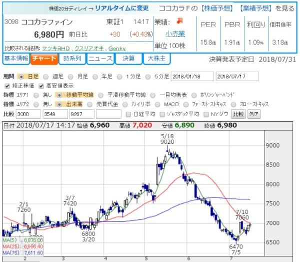 株主優待 ココカラファイン