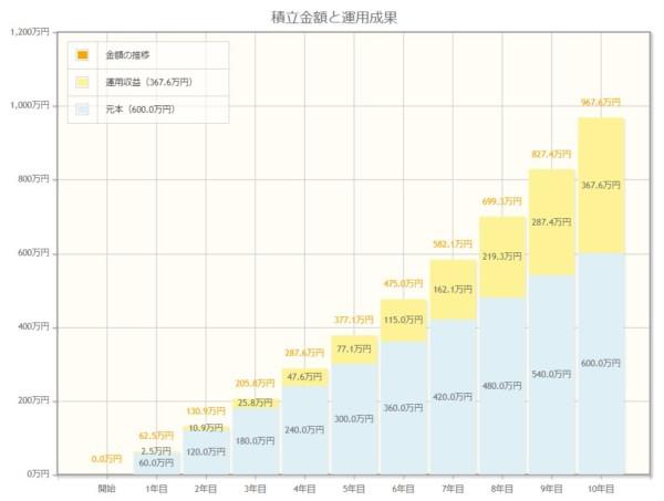 毎月5万円 利回り9% 10年間で約1000万円
