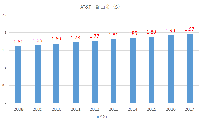 AT&T 増配率 配当金