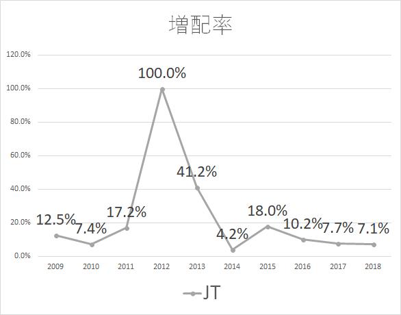 JT 増配率2018