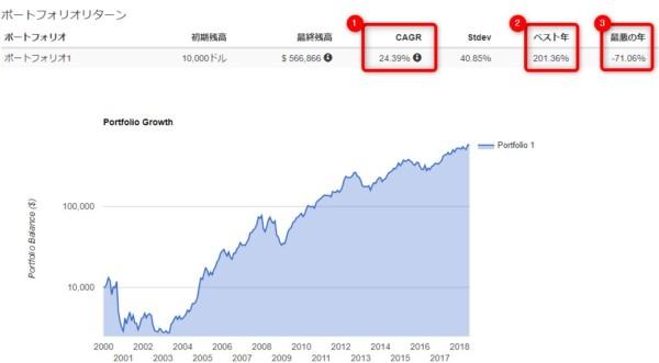 米国株 アメリカ株 ポートフォリオ